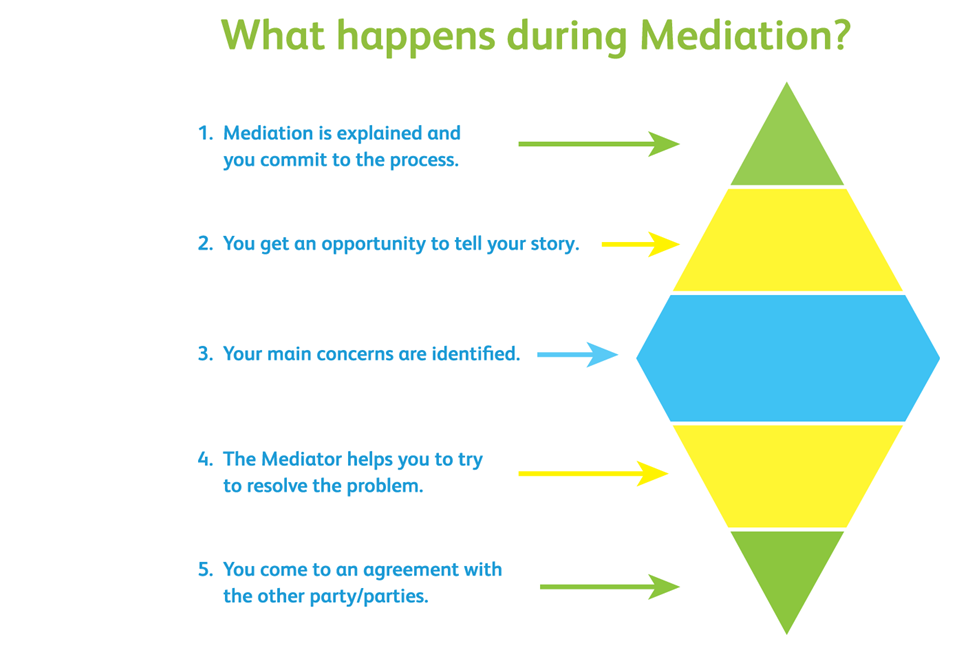 mediationprocess
